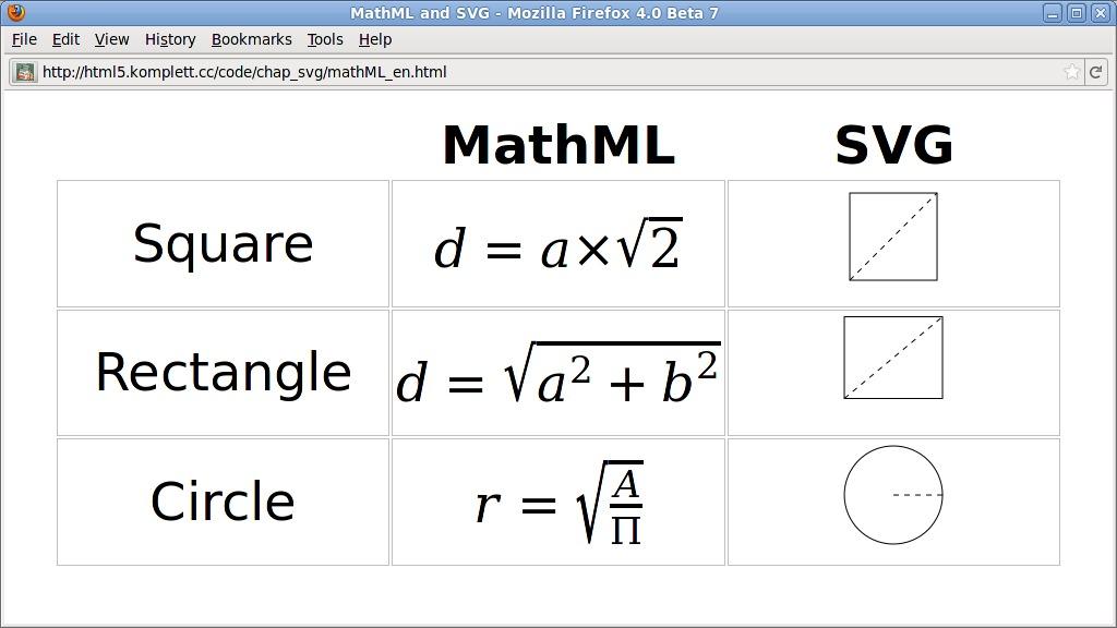 Opinions on MathML